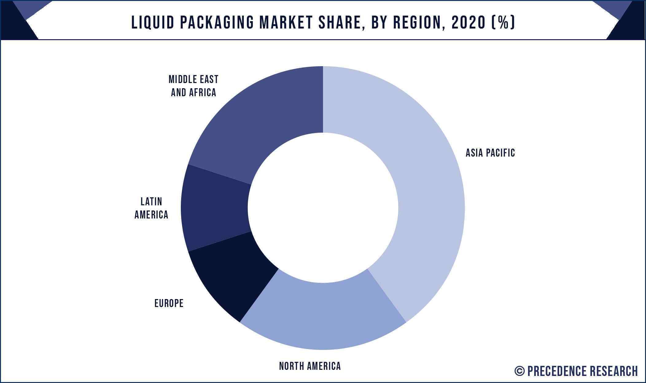 Liquid Packaging Market Share By Region 2020 (%)