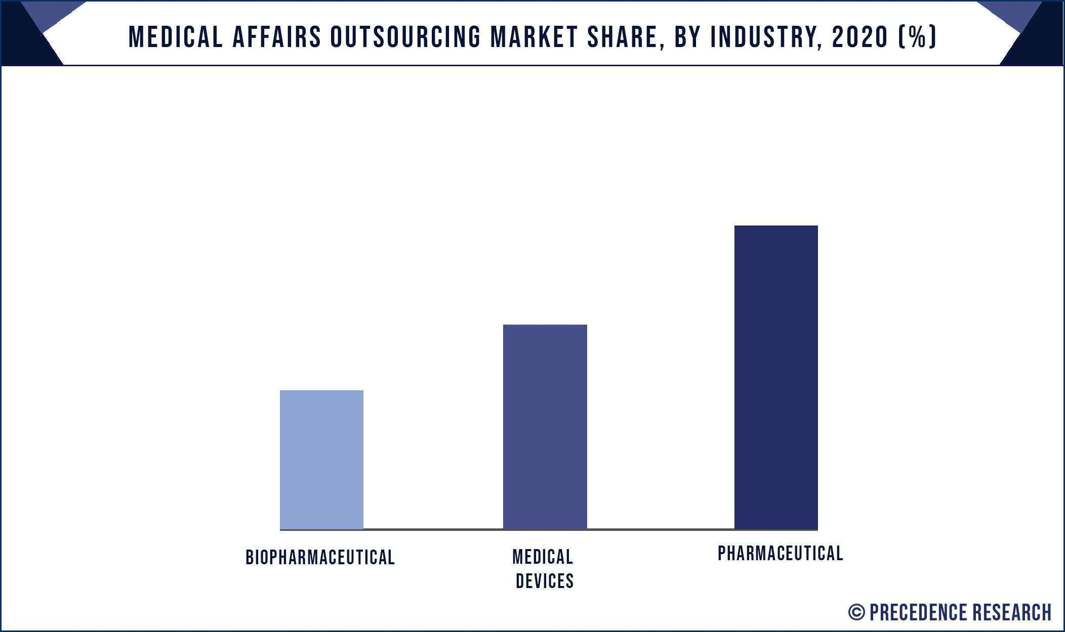 Medical Affairs Outsourcing Market Share, By Industry, 2020 (%)