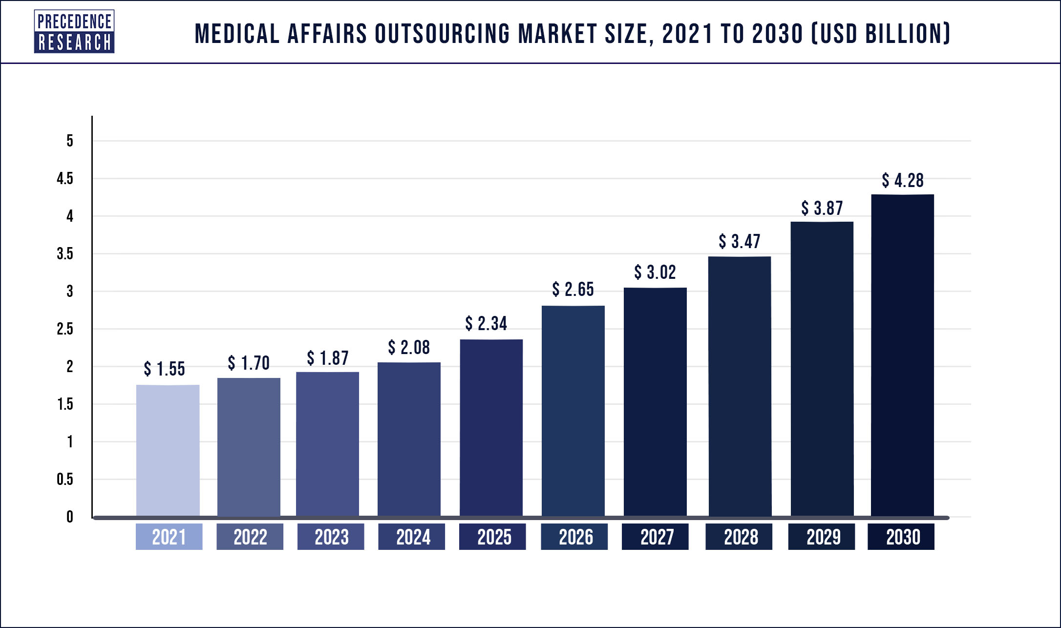 Medical Affairs Outsourcing Market Size 2021 to 2030