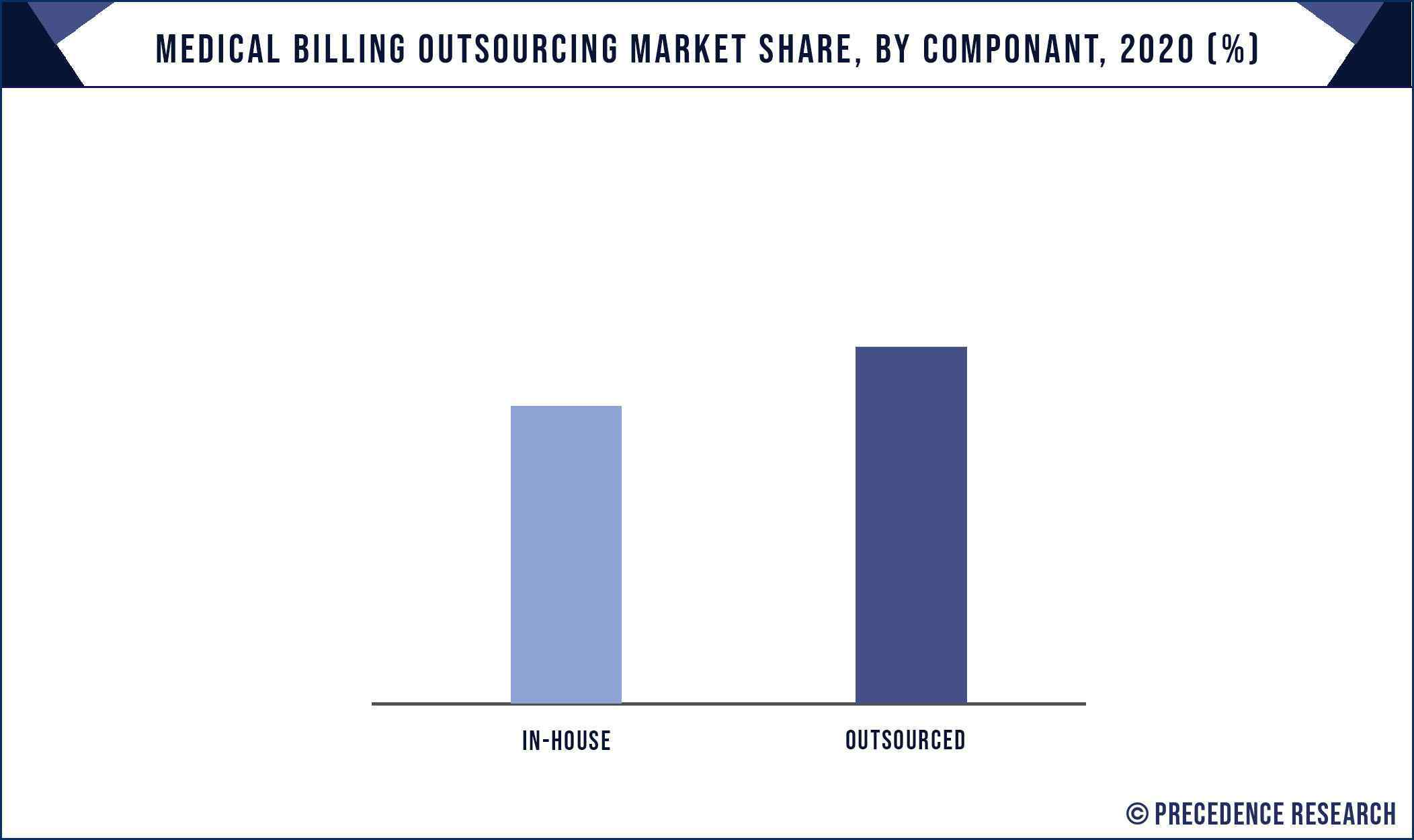 Medical Billing Outsourcing Market Share, By Component, 2020 (%)