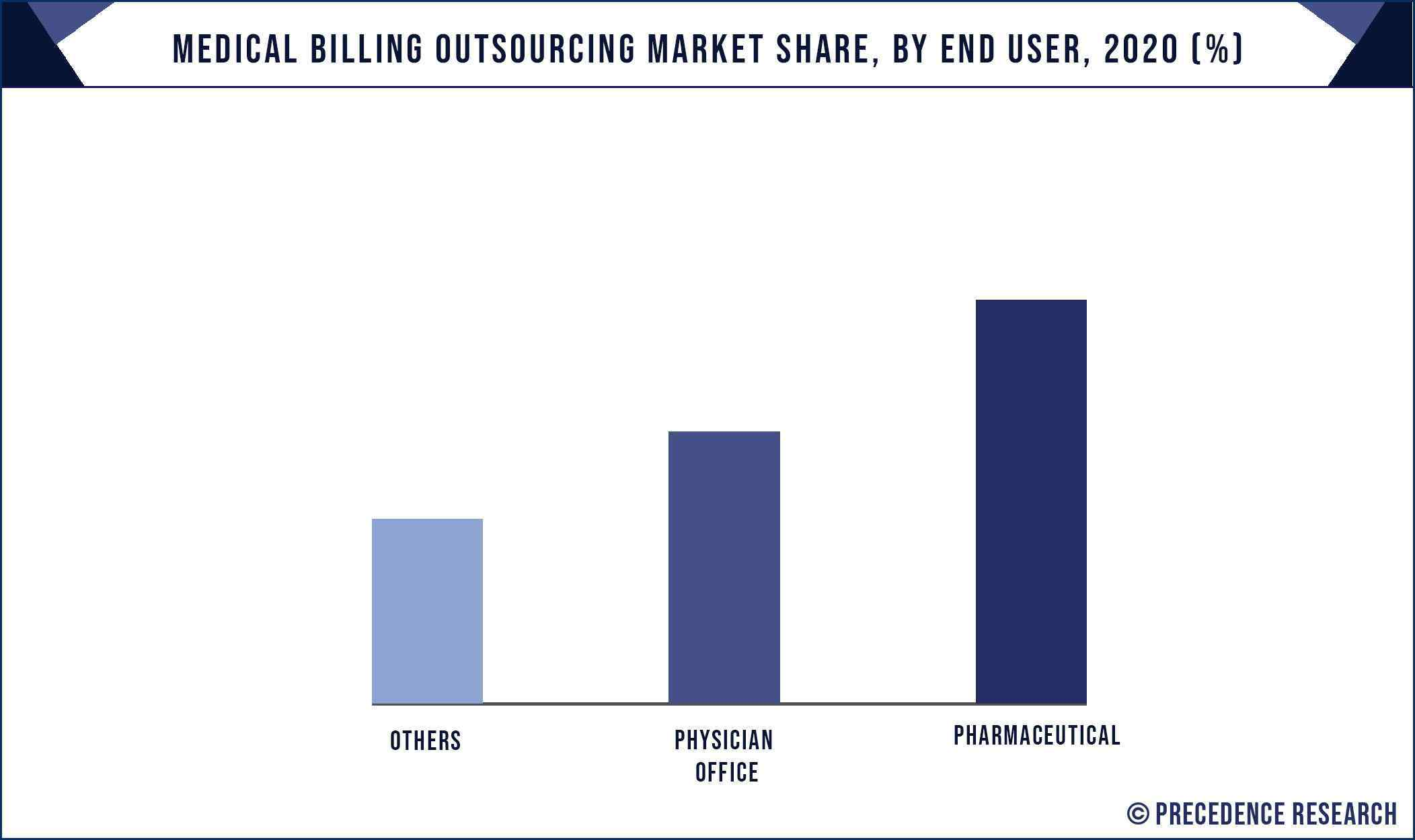 Medical Billing Outsourcing Market Share, By End User, 2020 (%)