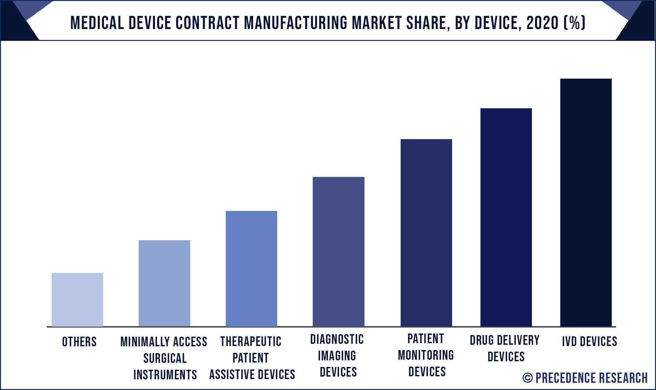 Medical Device Contract Manufacturing Market Share, By Device, 2020 (%)