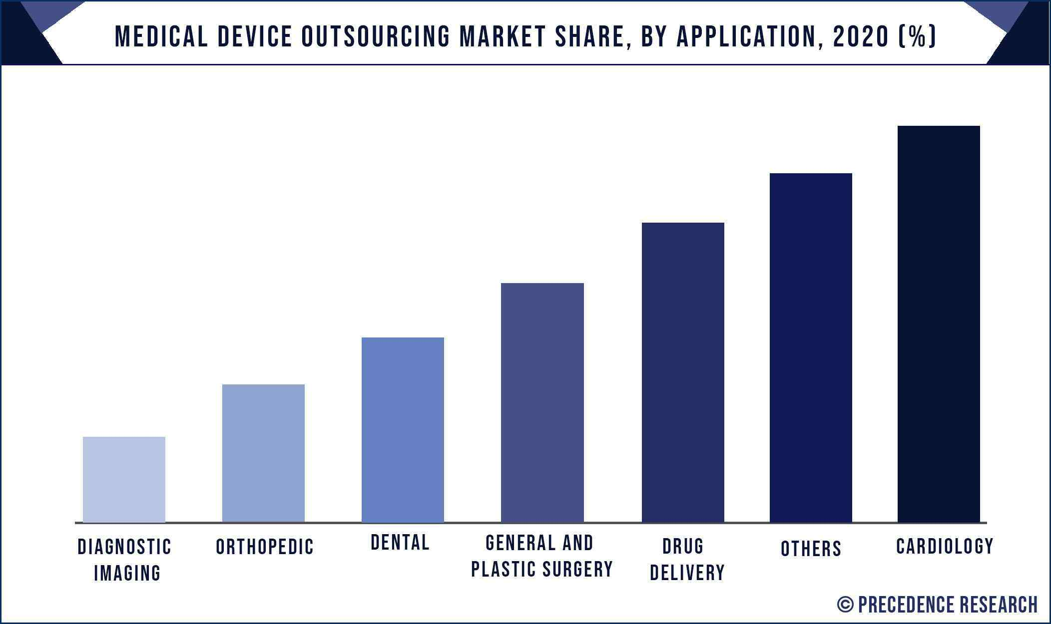 Medical Device Outsourcing Market Share, By Application, 2020 (%)