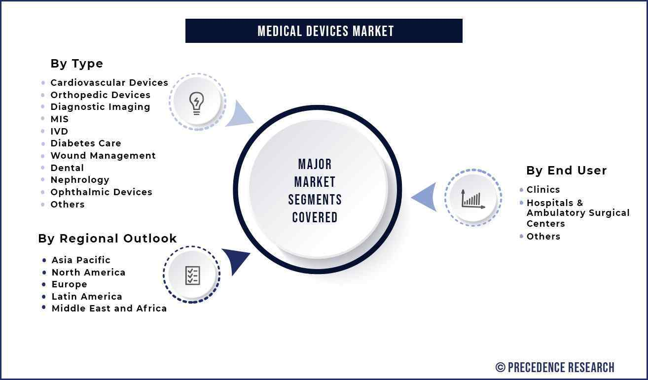 Medical Devices Market Segmentation