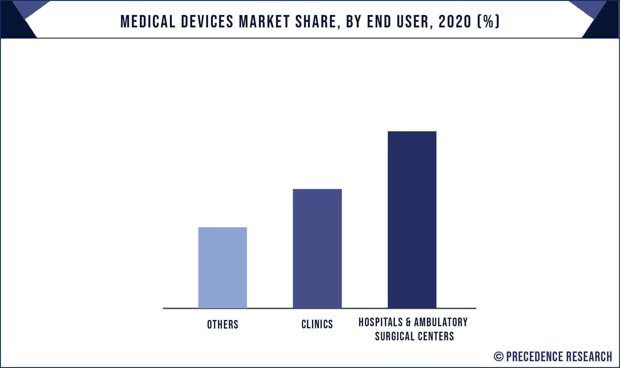 Medical Devices Market Share, By End User, 2020 (%)