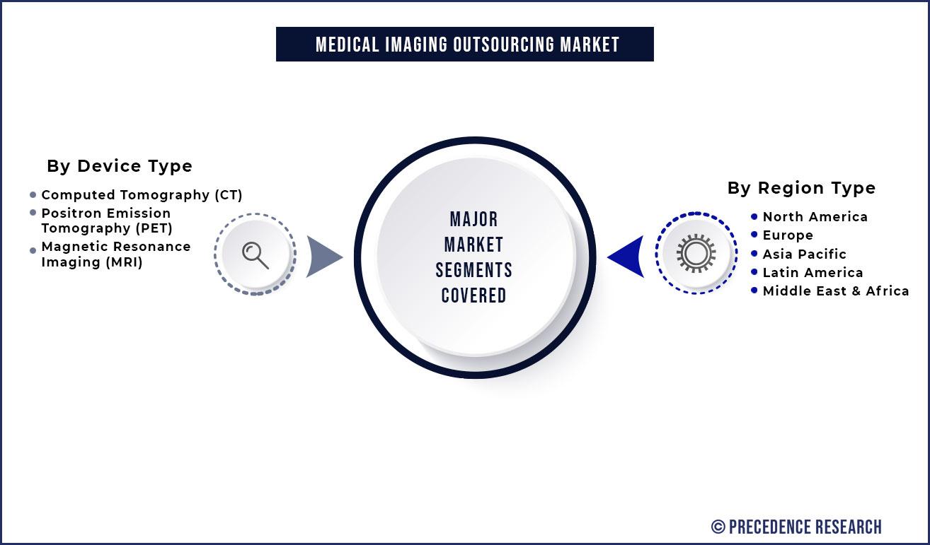 Medical Imaging Outsourcing Market Segmentation
