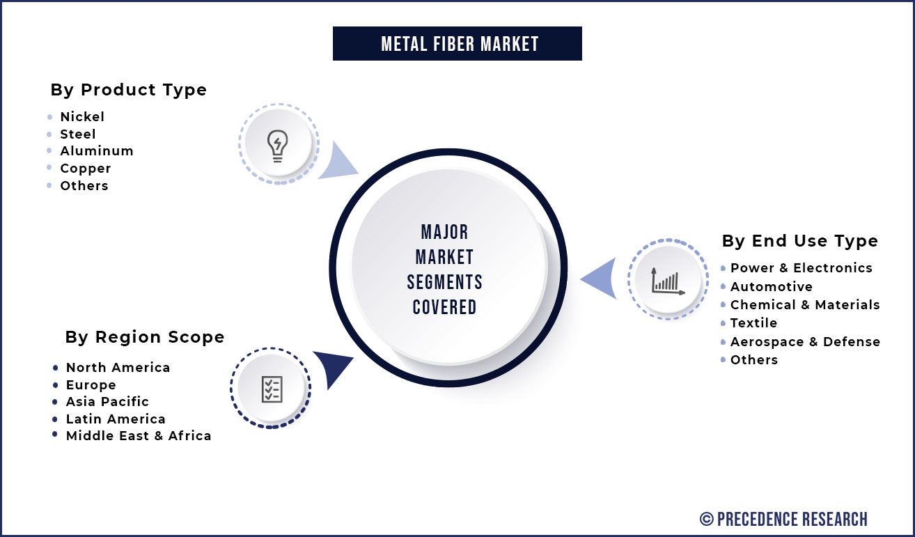 Metal Fiber Market Segmentation