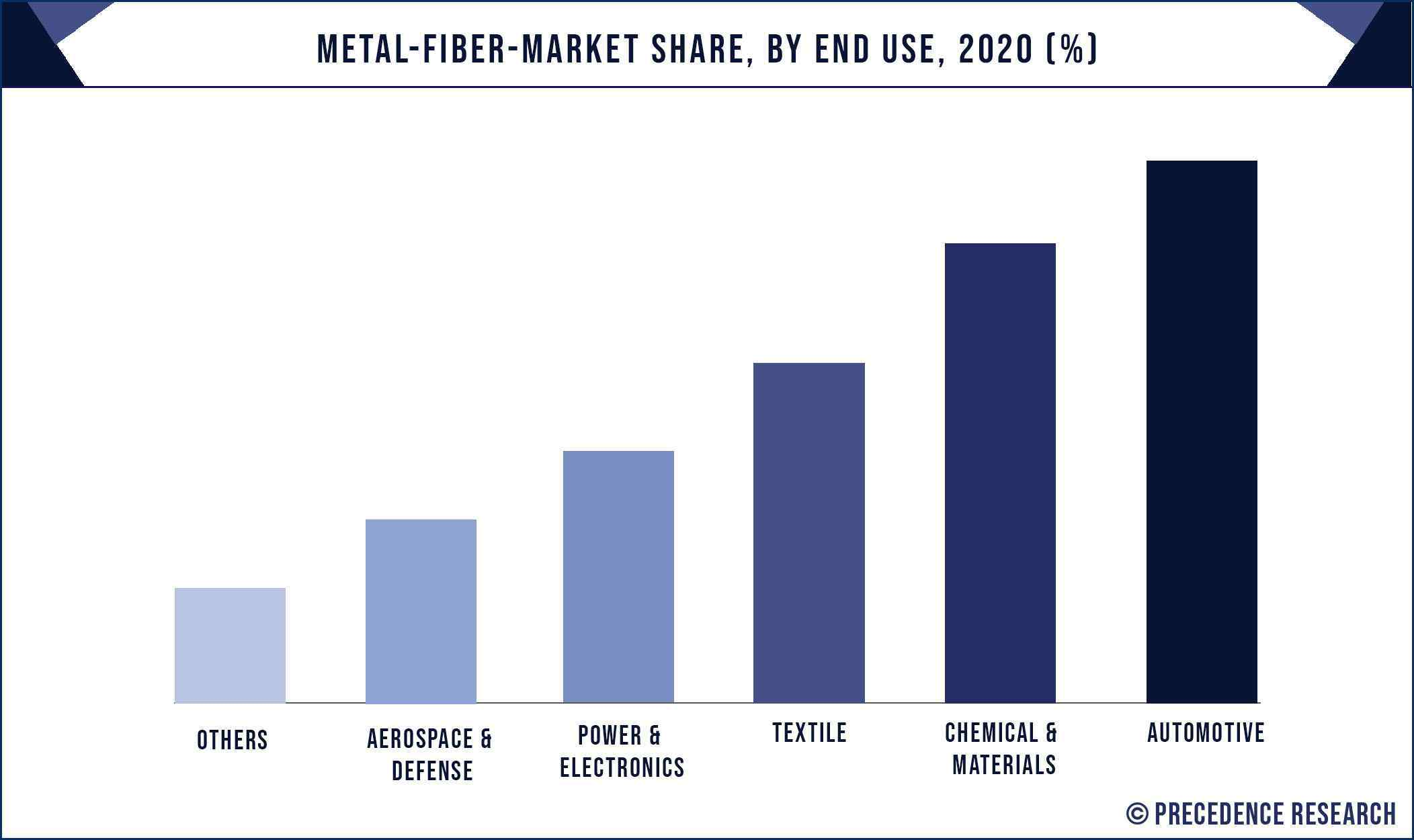Metal Fiber Market Share, By End Use, 2020 (%)