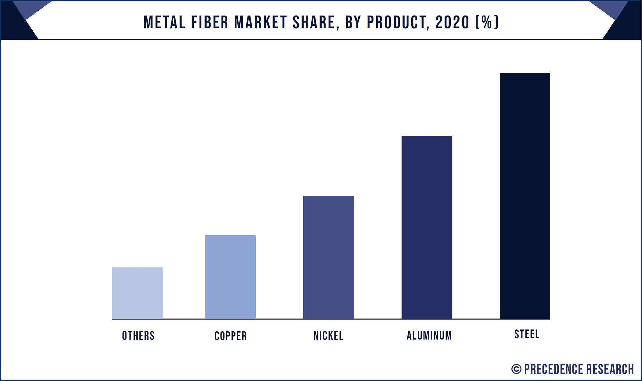 Metal Fiber Market Share, By Product, 2020 (%)