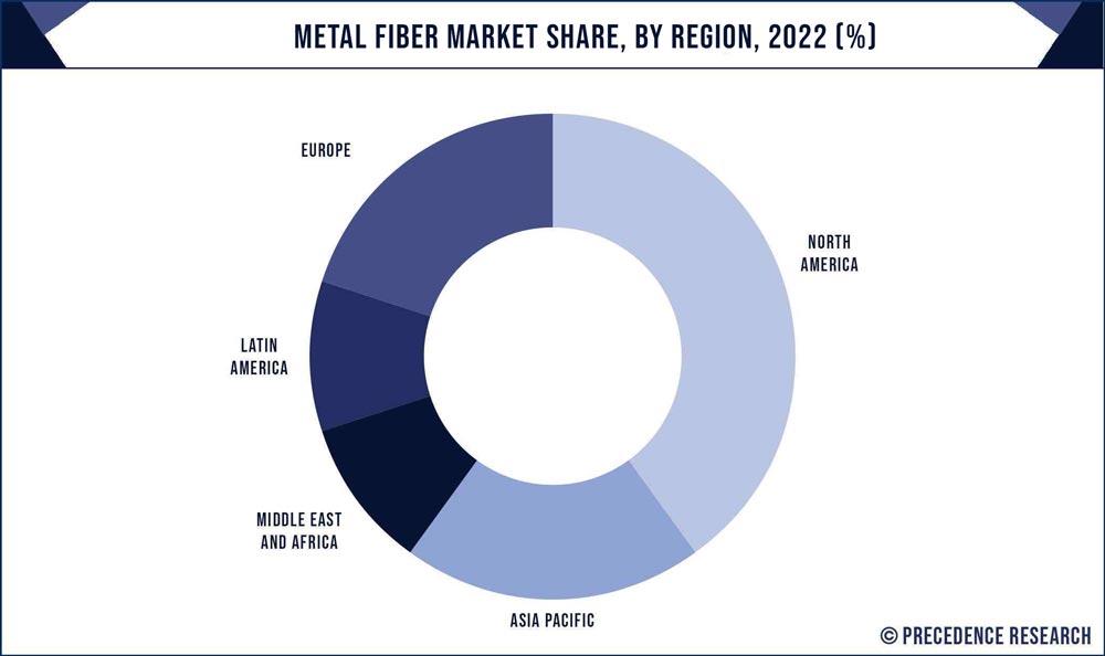 Metal Fiber Market Share, By Region, 2020 (%)