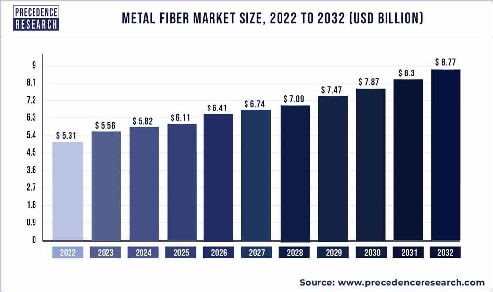 Metal Fiber Market Size 2020 to 2027