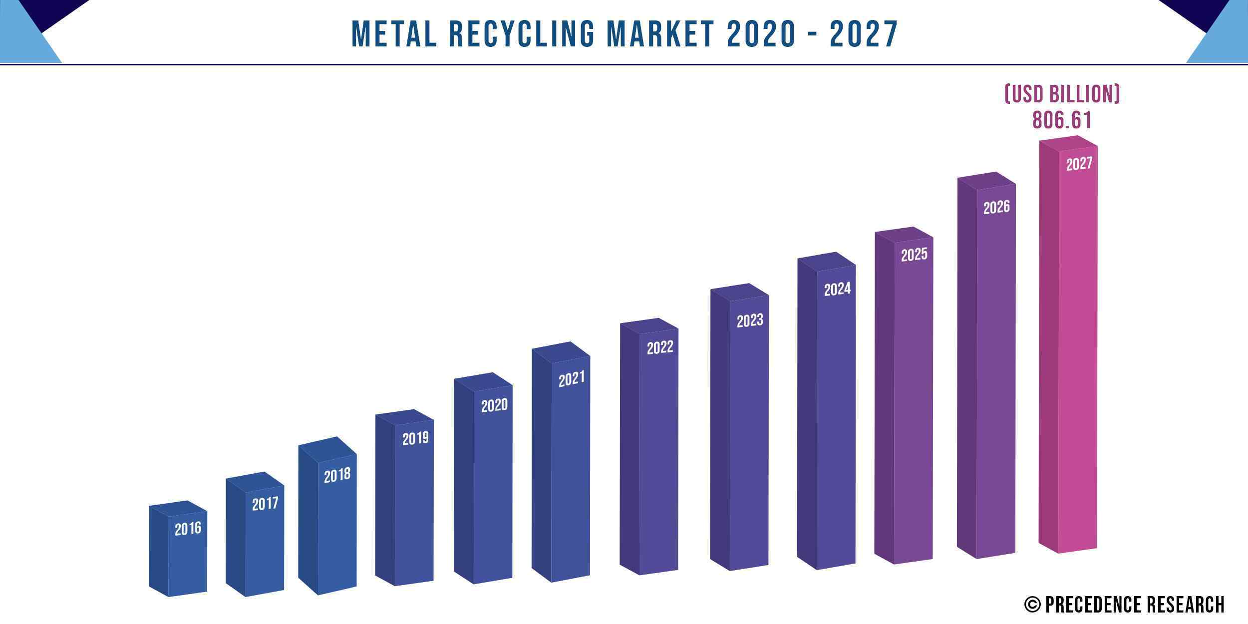 Metal Recycling Market Size 2016-2027
