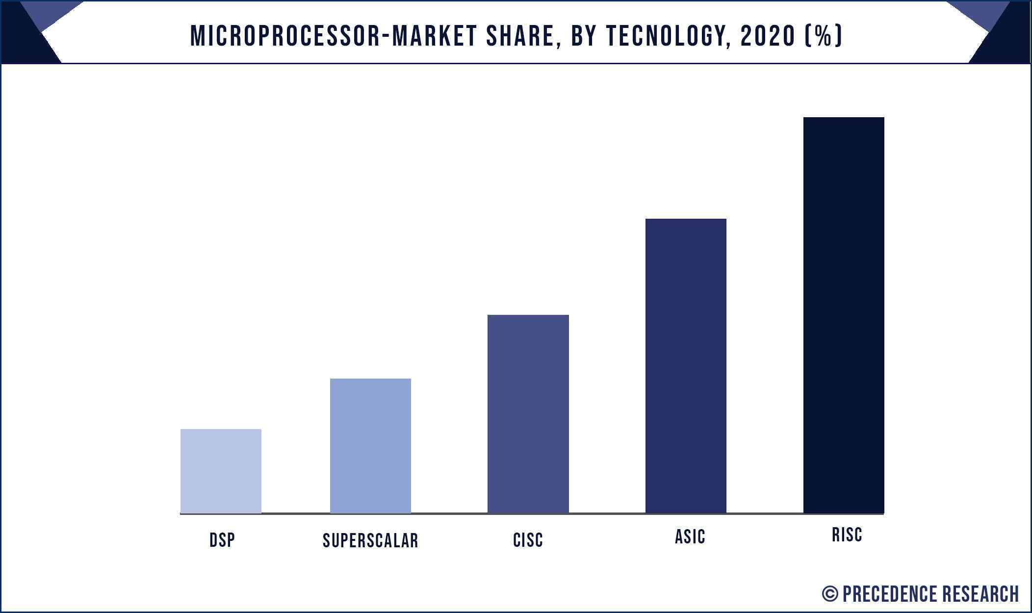 Microprocessor Market Share, By Technology, 2020 (%)