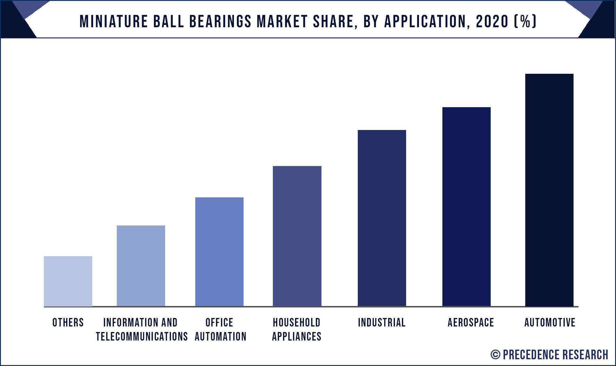 Miniature Ball Bearings Market Share, By Application, 2020 (%)