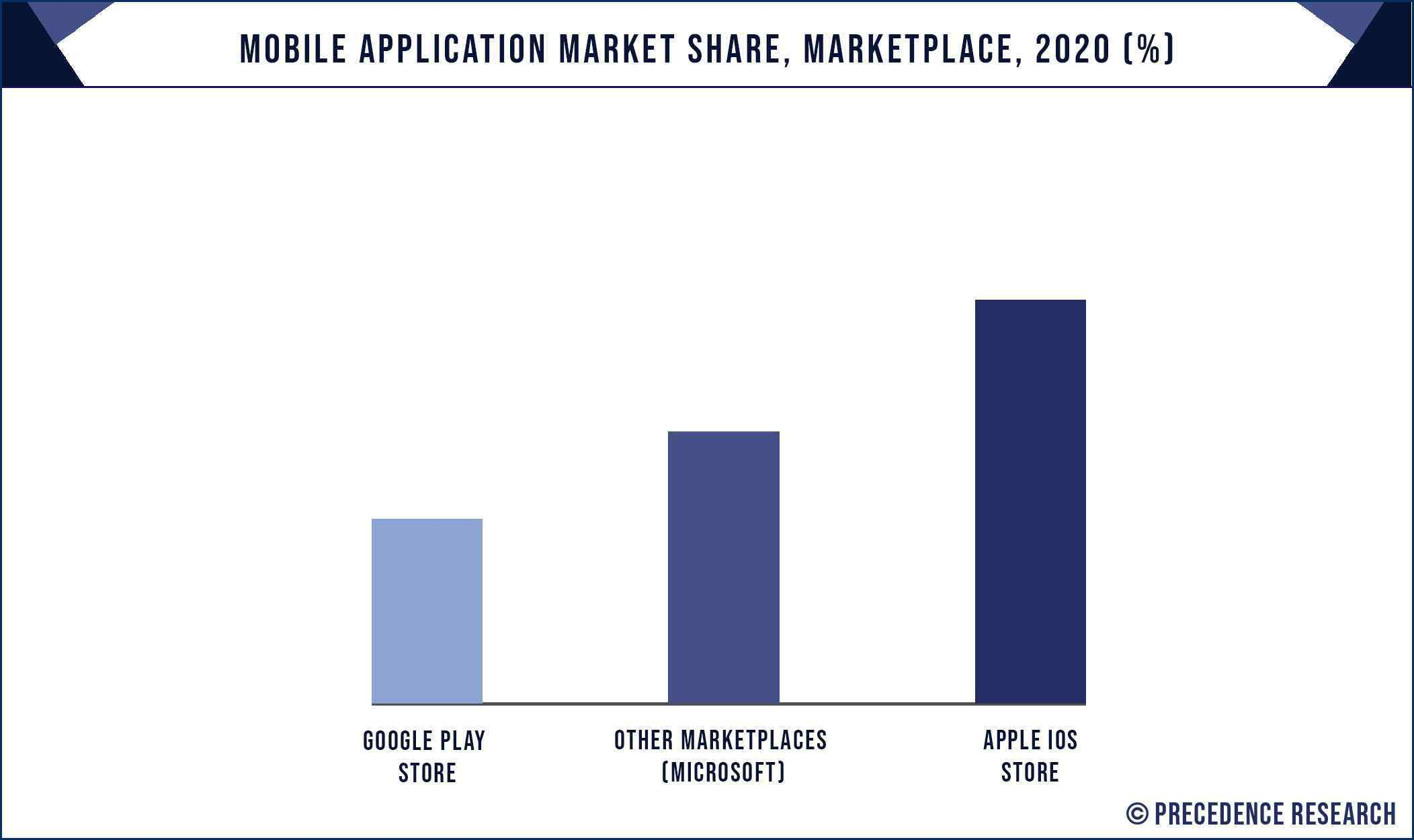 Mobile Application Market Share, By Marketplace, 2020 (%)