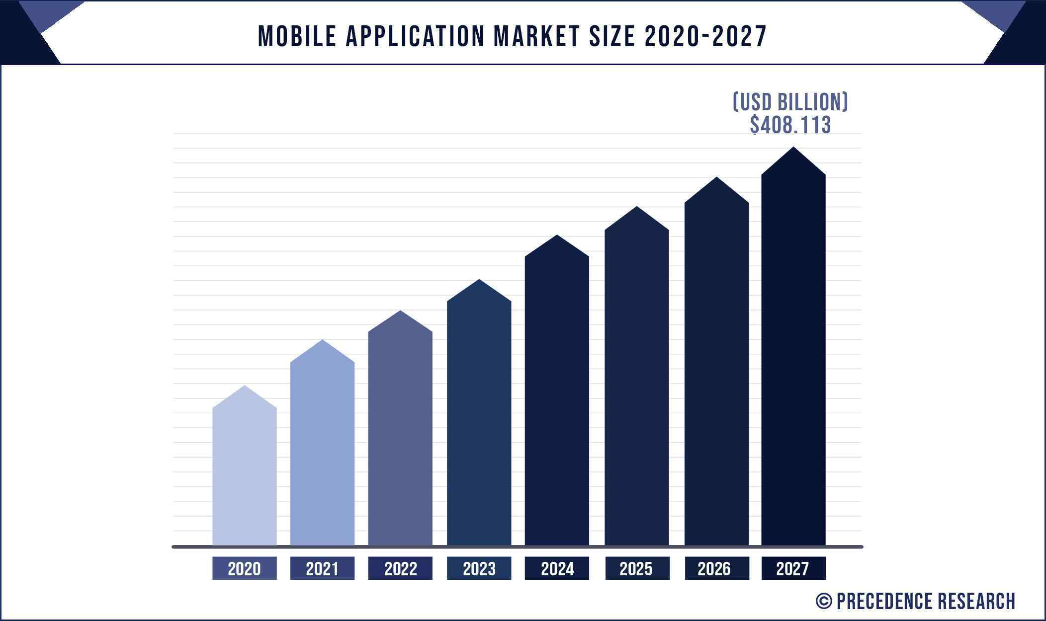 Mobile Application Market Size 2020 to 2027 (%)