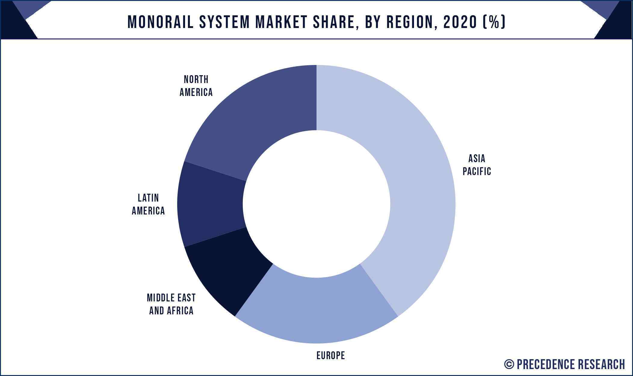 Monorail System Market Share, By Region, 2020 (%)