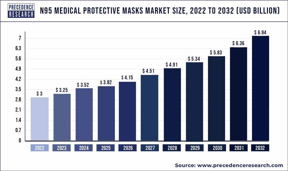 N95 Medical Protective Masks Market Size 2020 to 2027