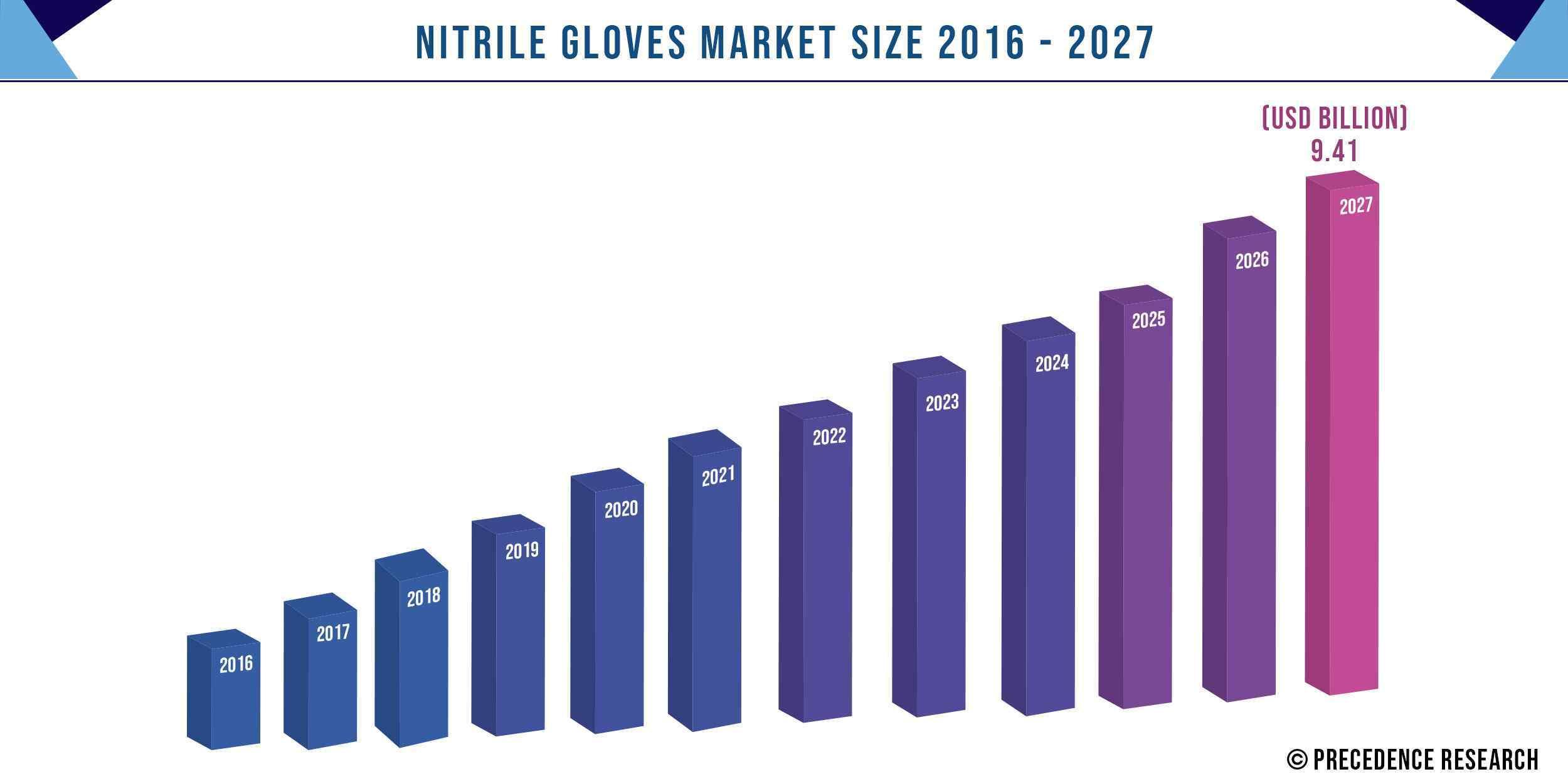 Nitrile Gloves Market Size 2016-2027