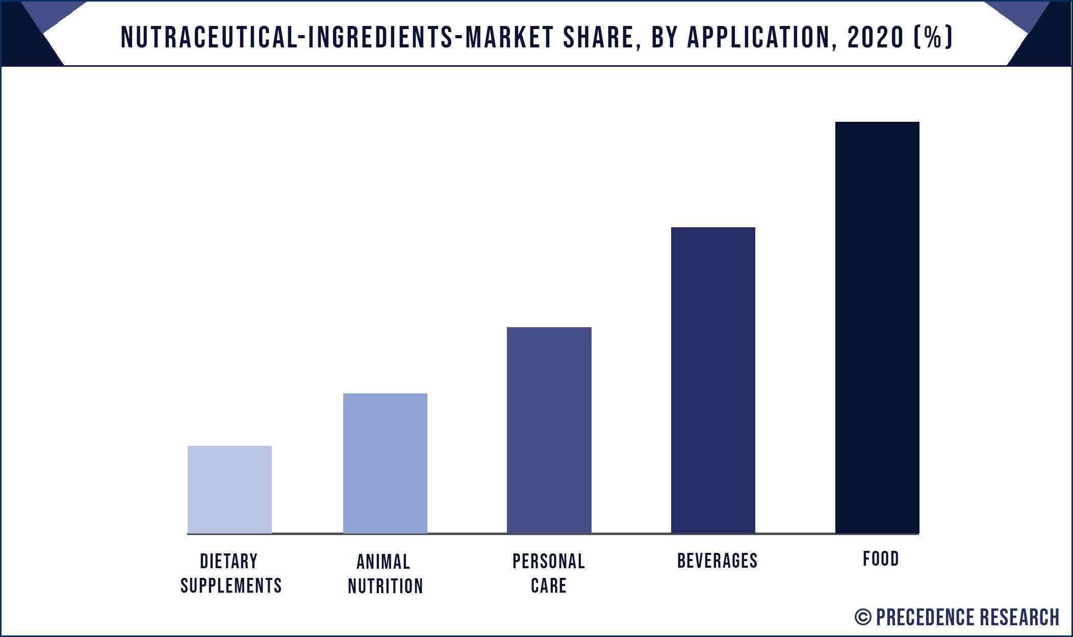 Nutraceutical Ingredients Market Share, By Application, 2020 (%)