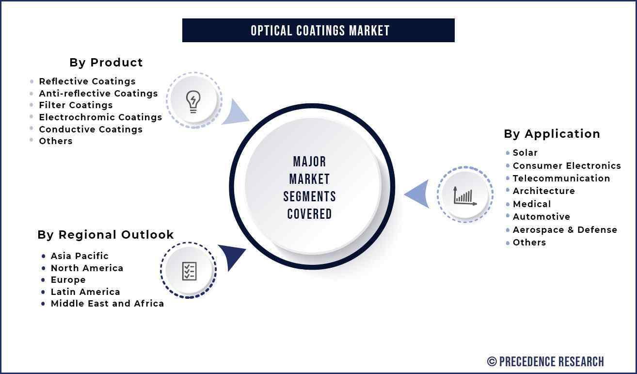 Optical Coatings Market Segmentation
