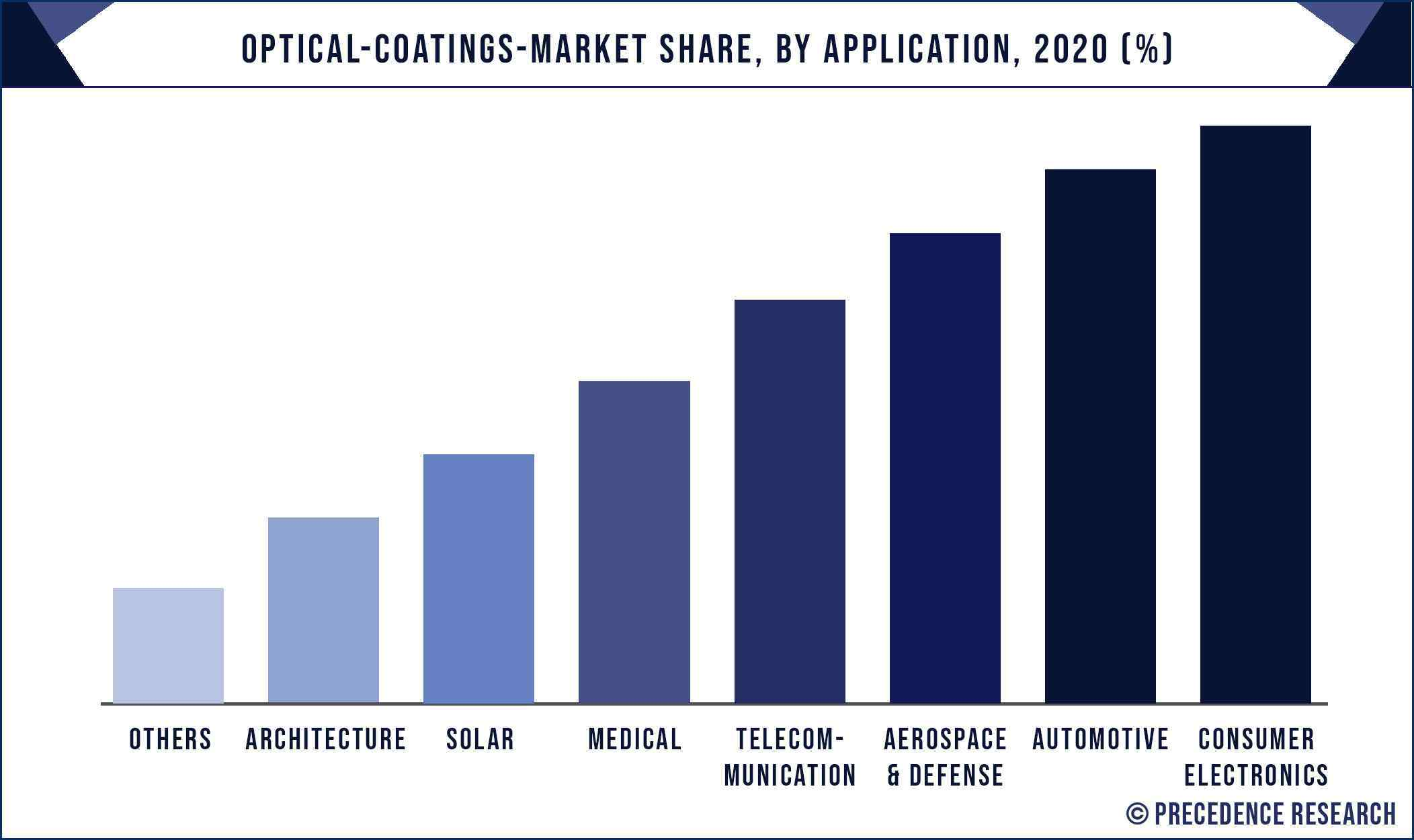 Optical Coatings Market Share, By Application, 2020 (%)