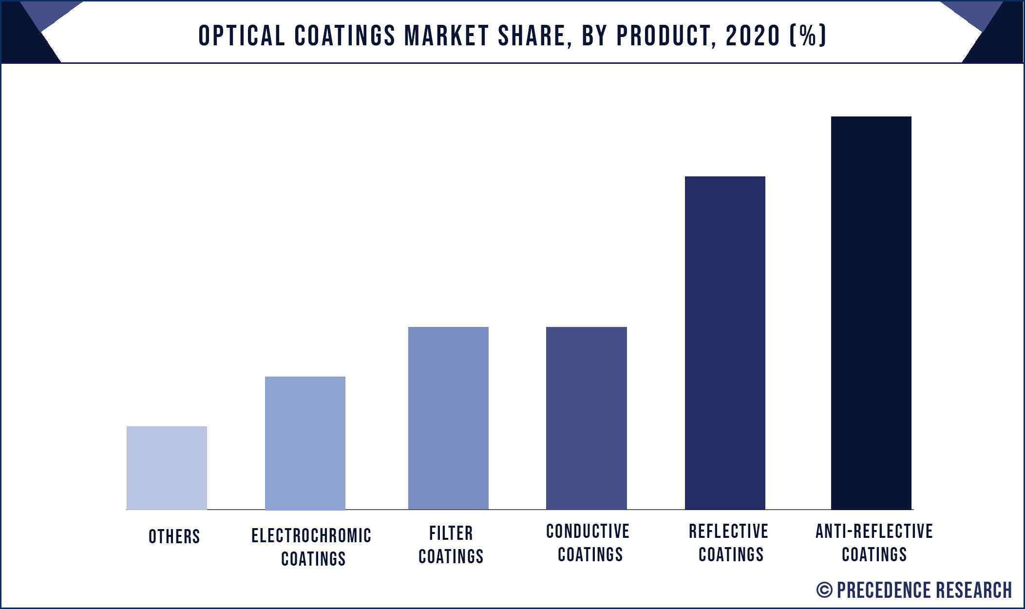 Optical Coatings Market Share, By Product, 2020 (%)