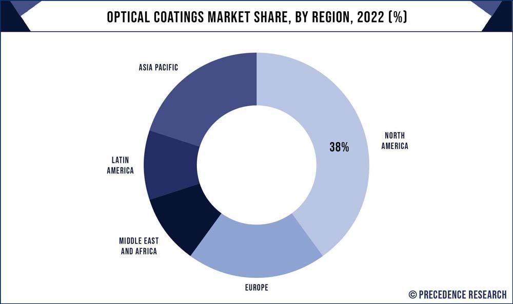 Optical Coatings Market Share, By Region, 2020 (%)