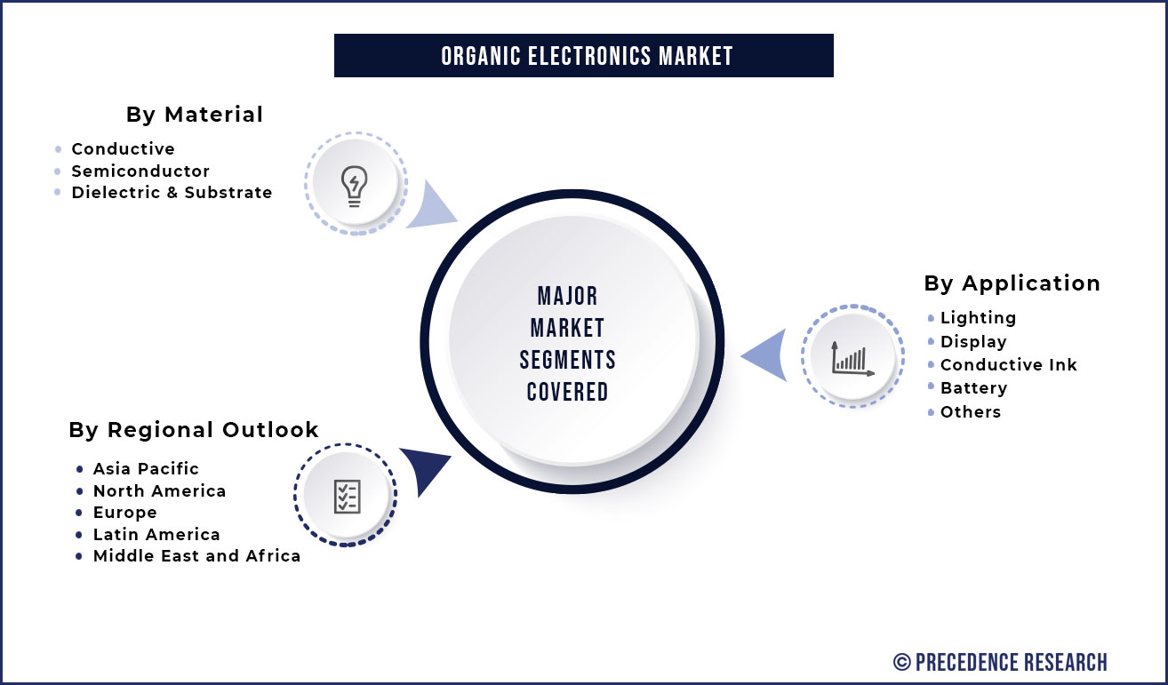 Organic Electronics Market Segmentation