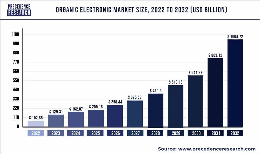 Organic Electronics Market Size 2020 to 2027