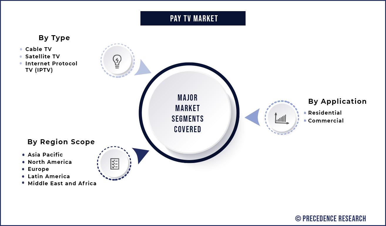 Pay TV Market Segmentation