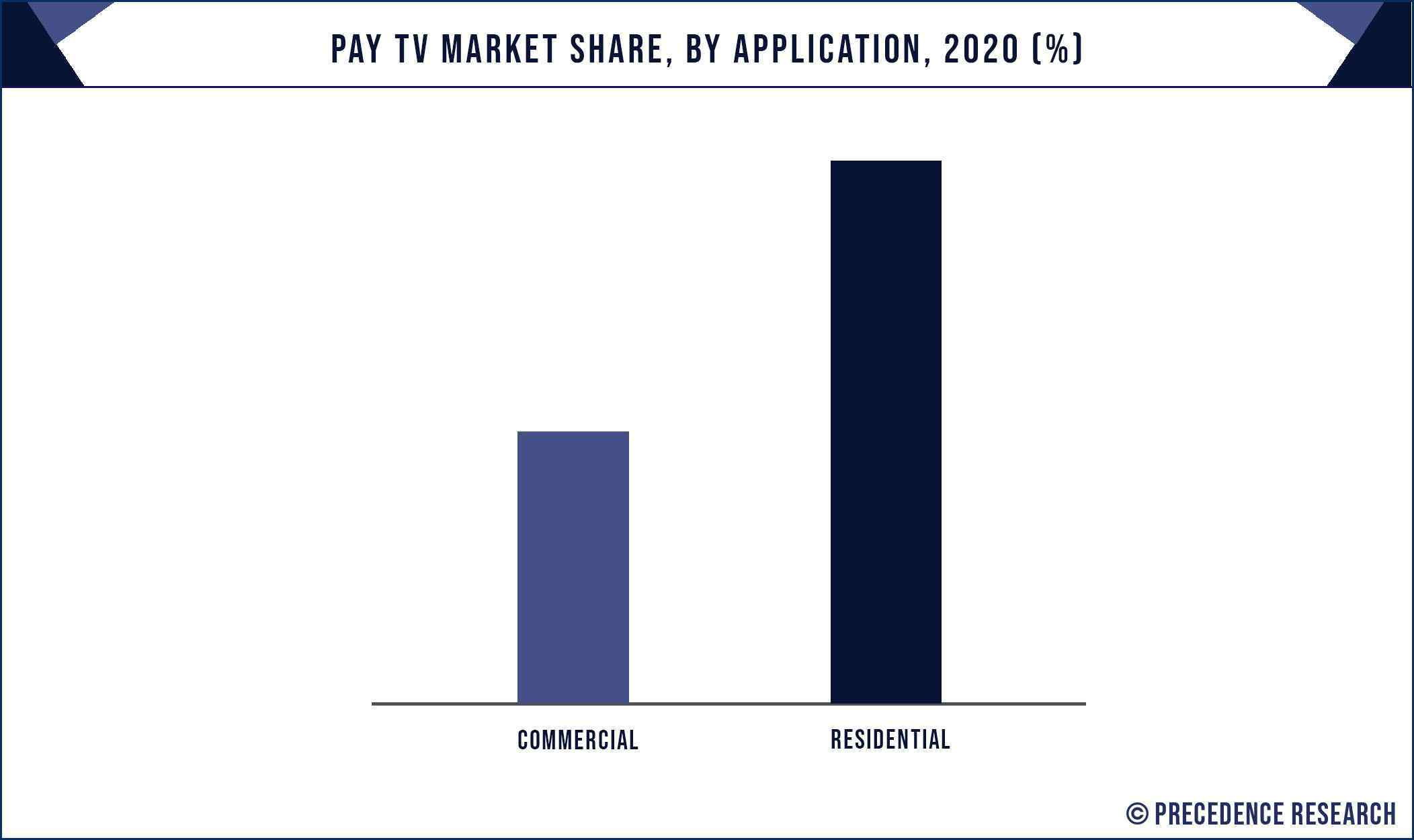Pay TV Market Share, By Application, 2020 (%)