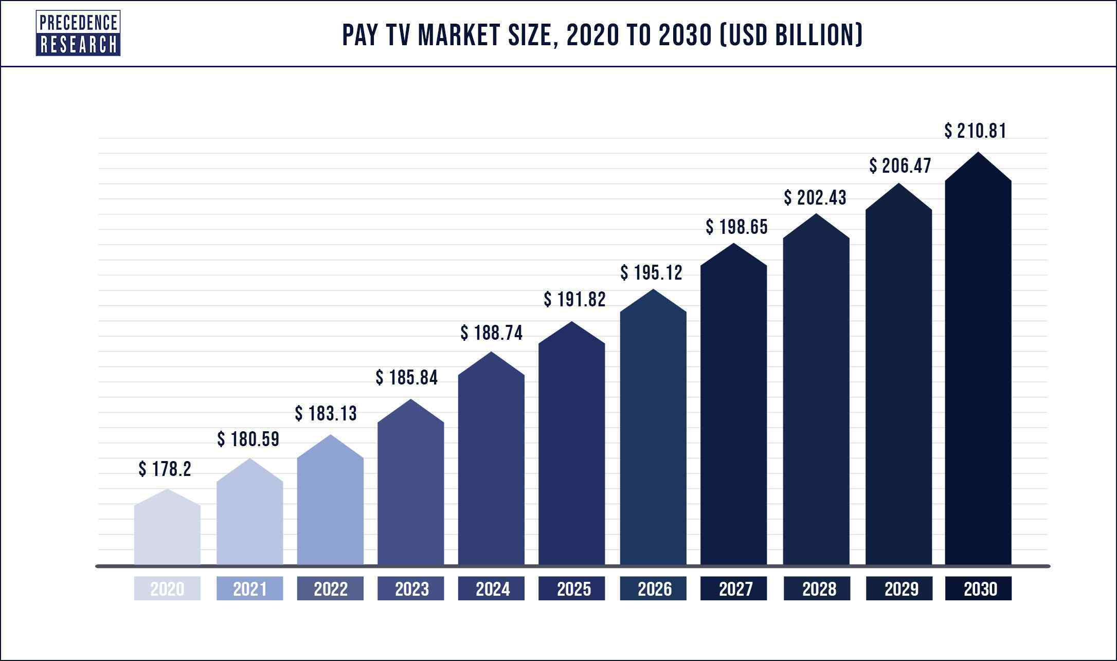 Pay TV Market Size 2020 to 2030