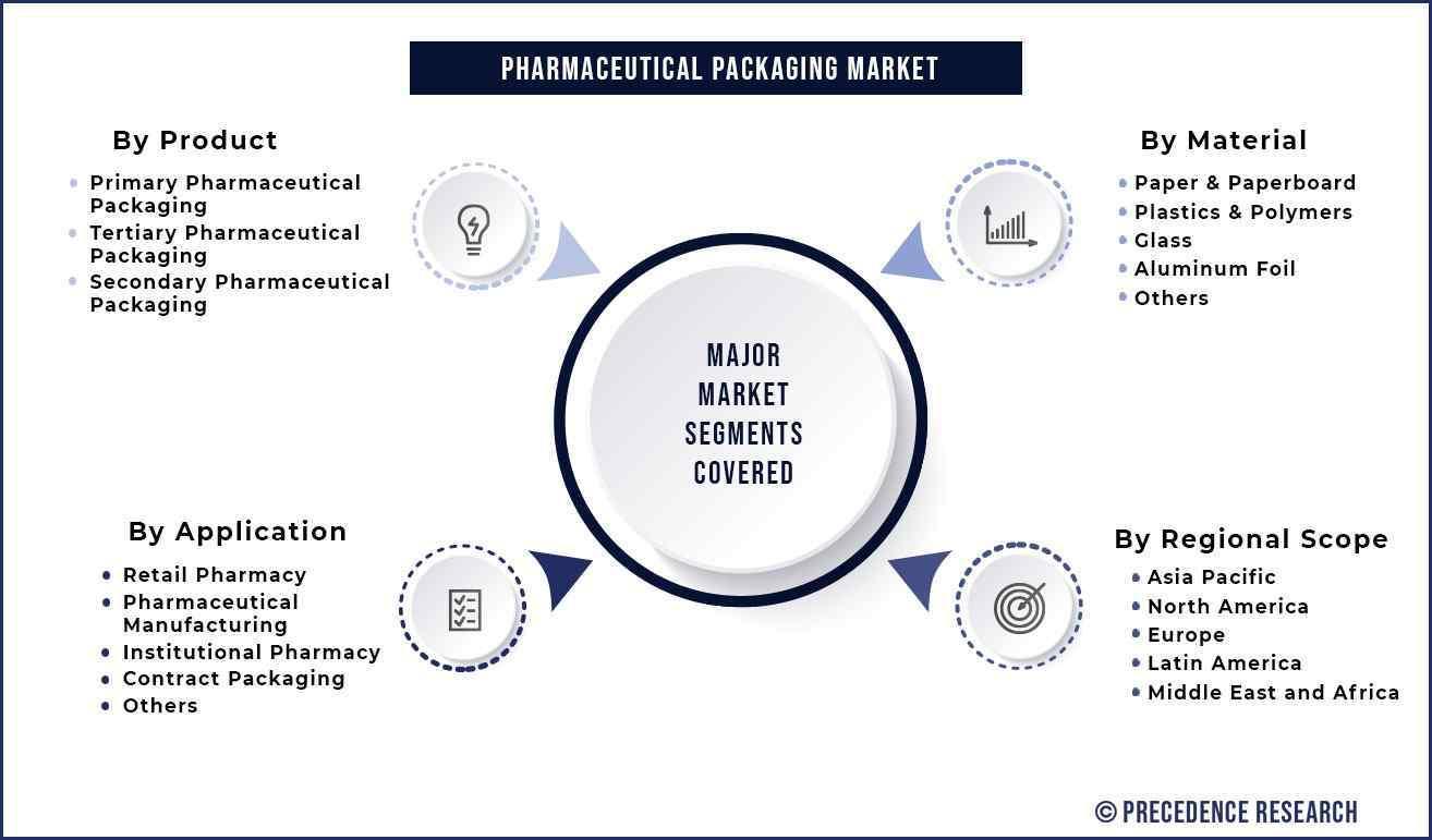 Pharmaceutical Packaging Market Segmentation