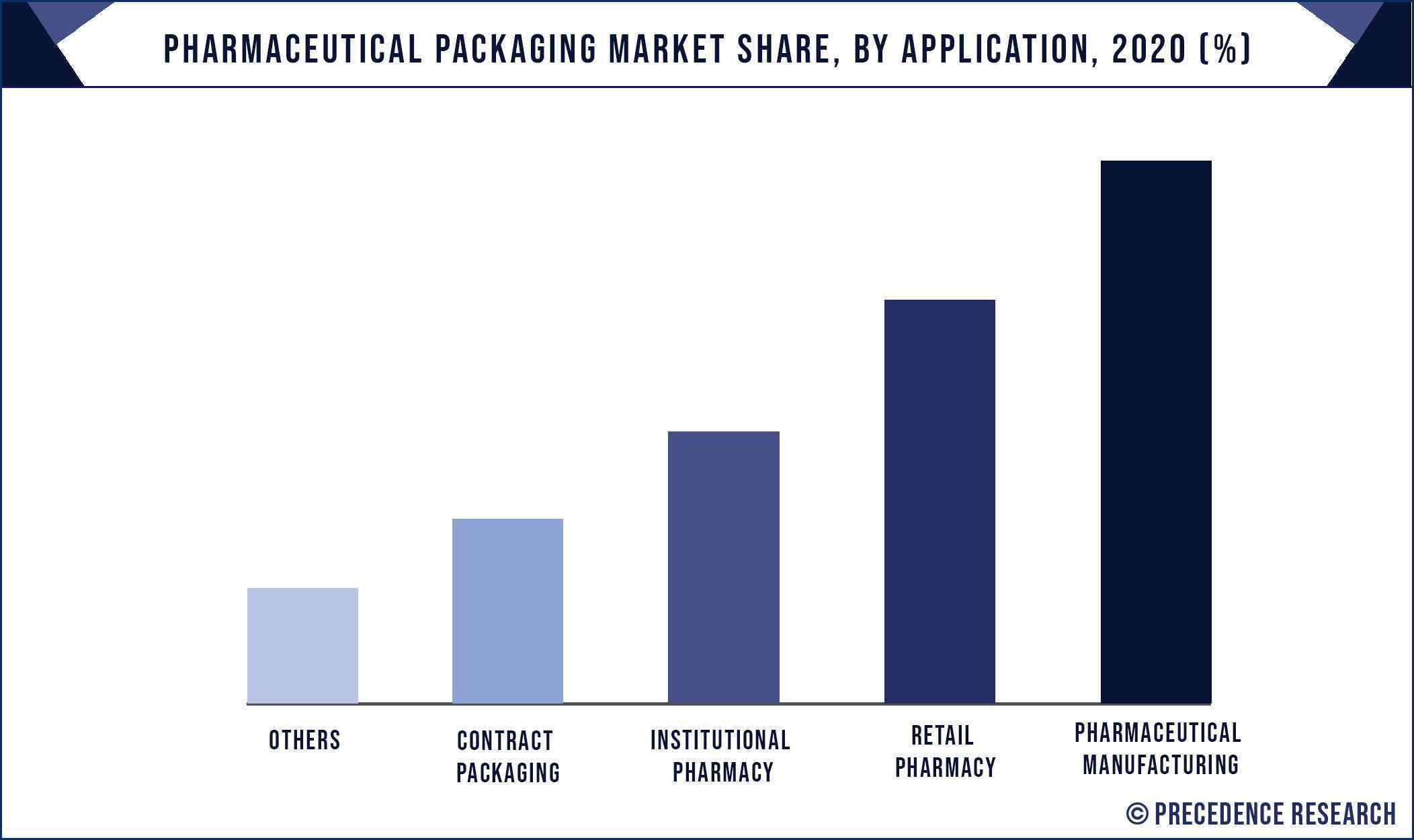 Pharmaceutical Packaging Market Share, By Application, 2020 (%)