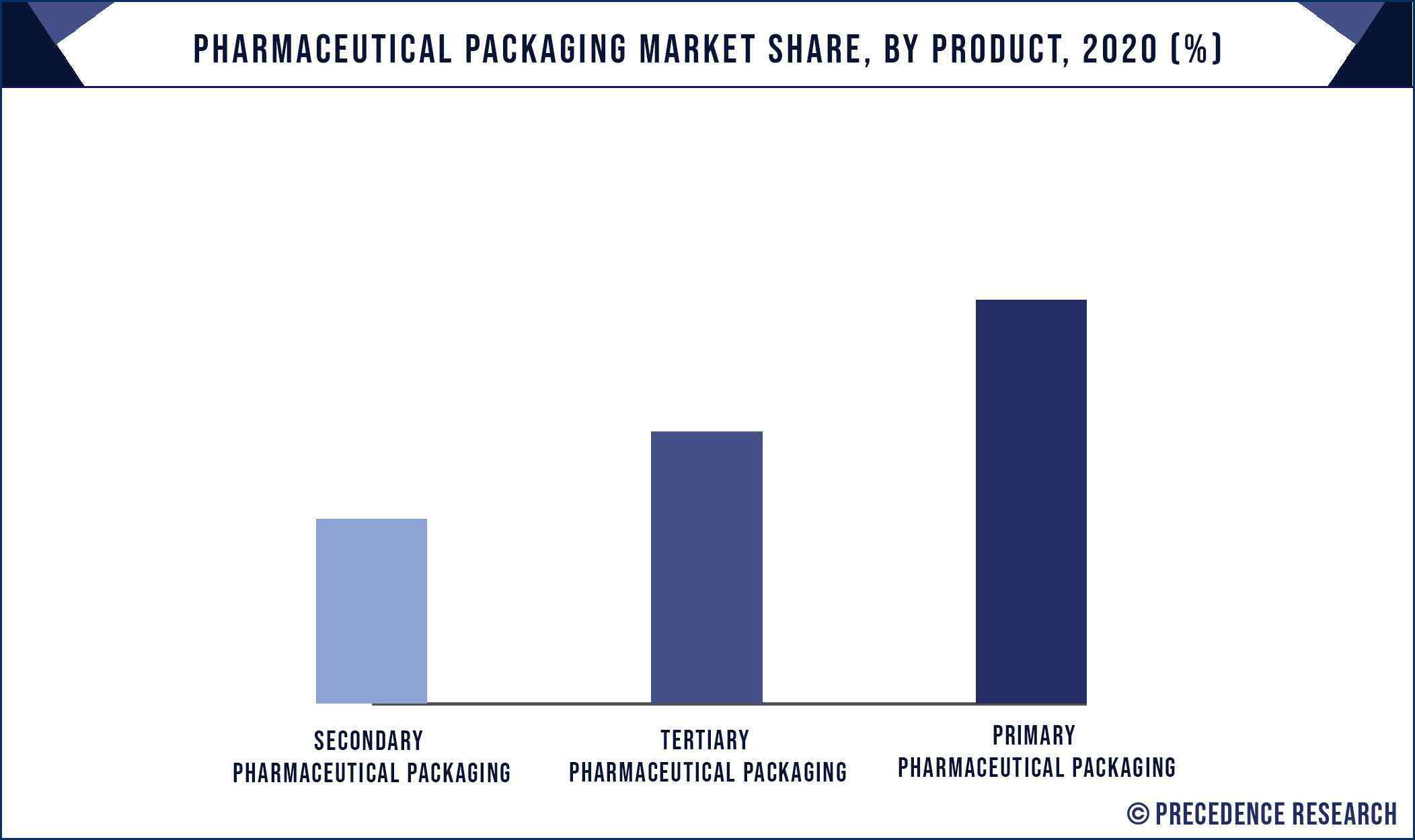 Pharmaceutical Packaging Market Share, By Product, 2020 (%)