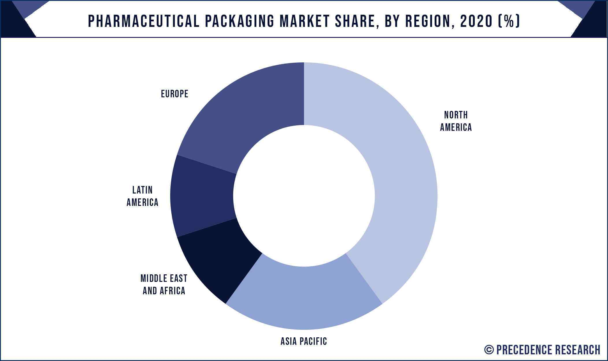 Pharmaceutical Packaging Market Share, By Region, 2020 (%)