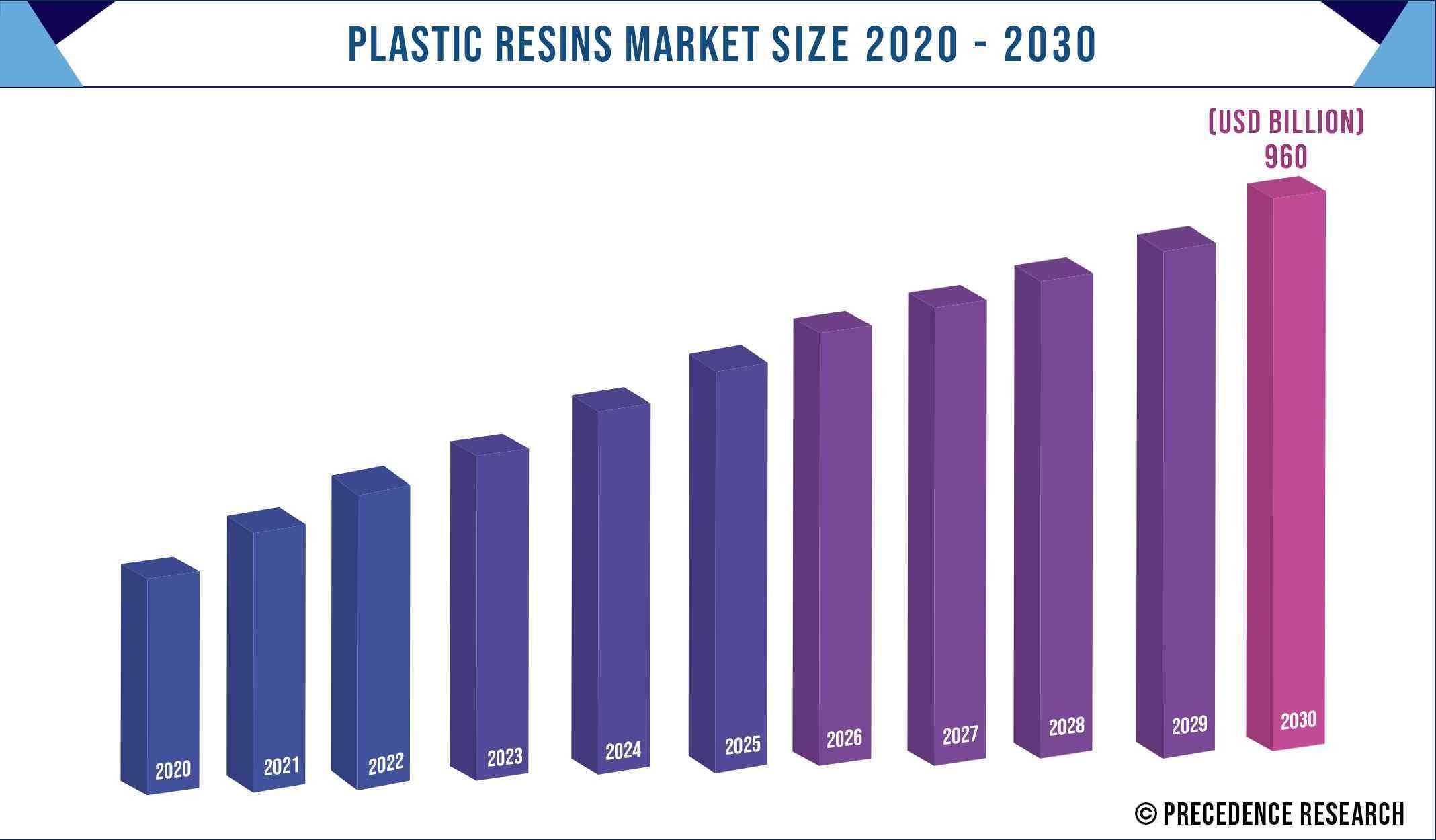 Plastic Resins Market Size 2020-2030