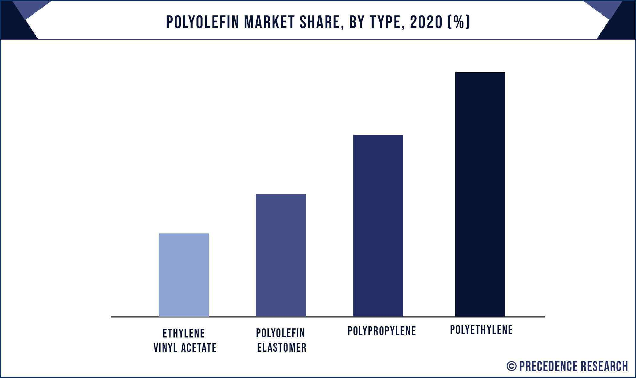 Polyolefin Market Share, By Type, 2020 (%)