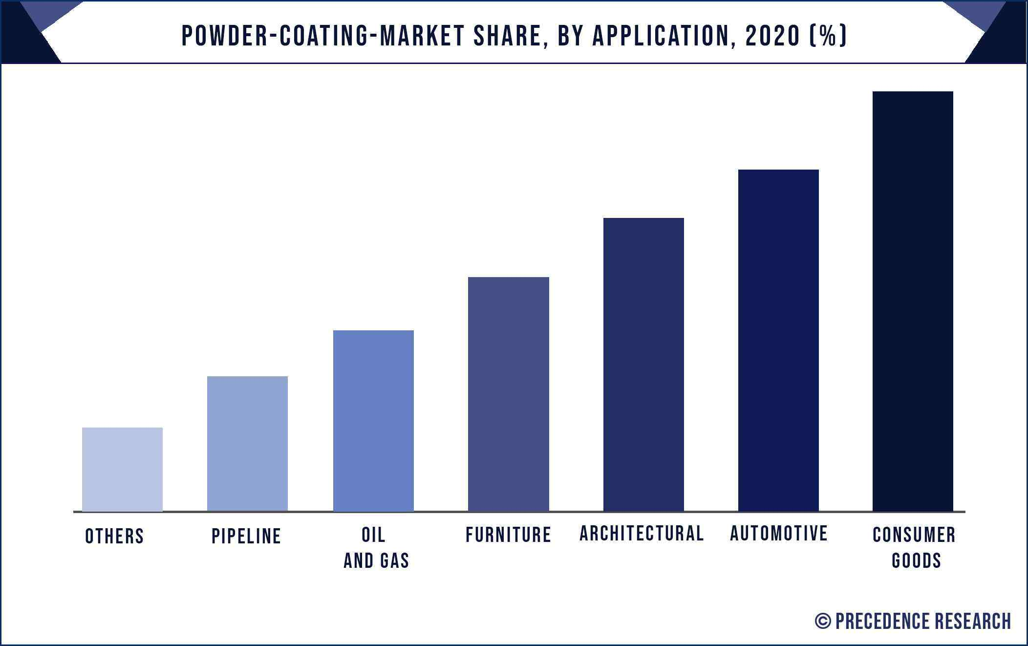 Powder Coating Market Share, By Application, 2020 (%)