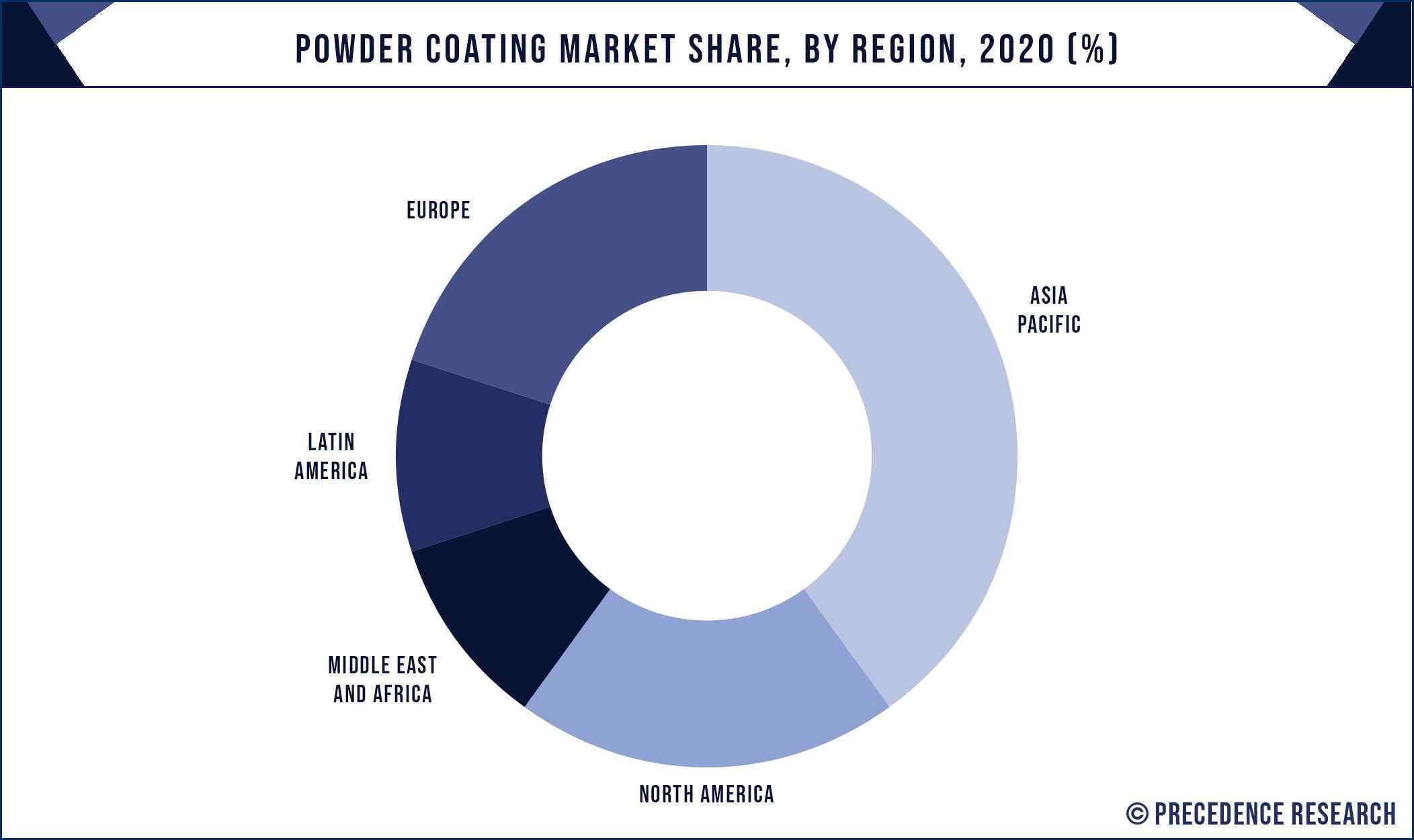 Powder Coating Market Share, By Region, 2020 (%)