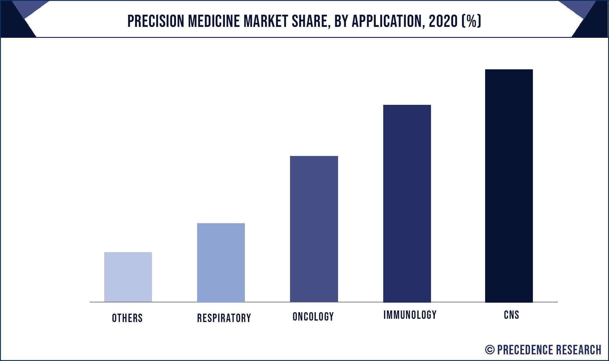 Precision Medicine Market Share, By Application, 2020 (%)