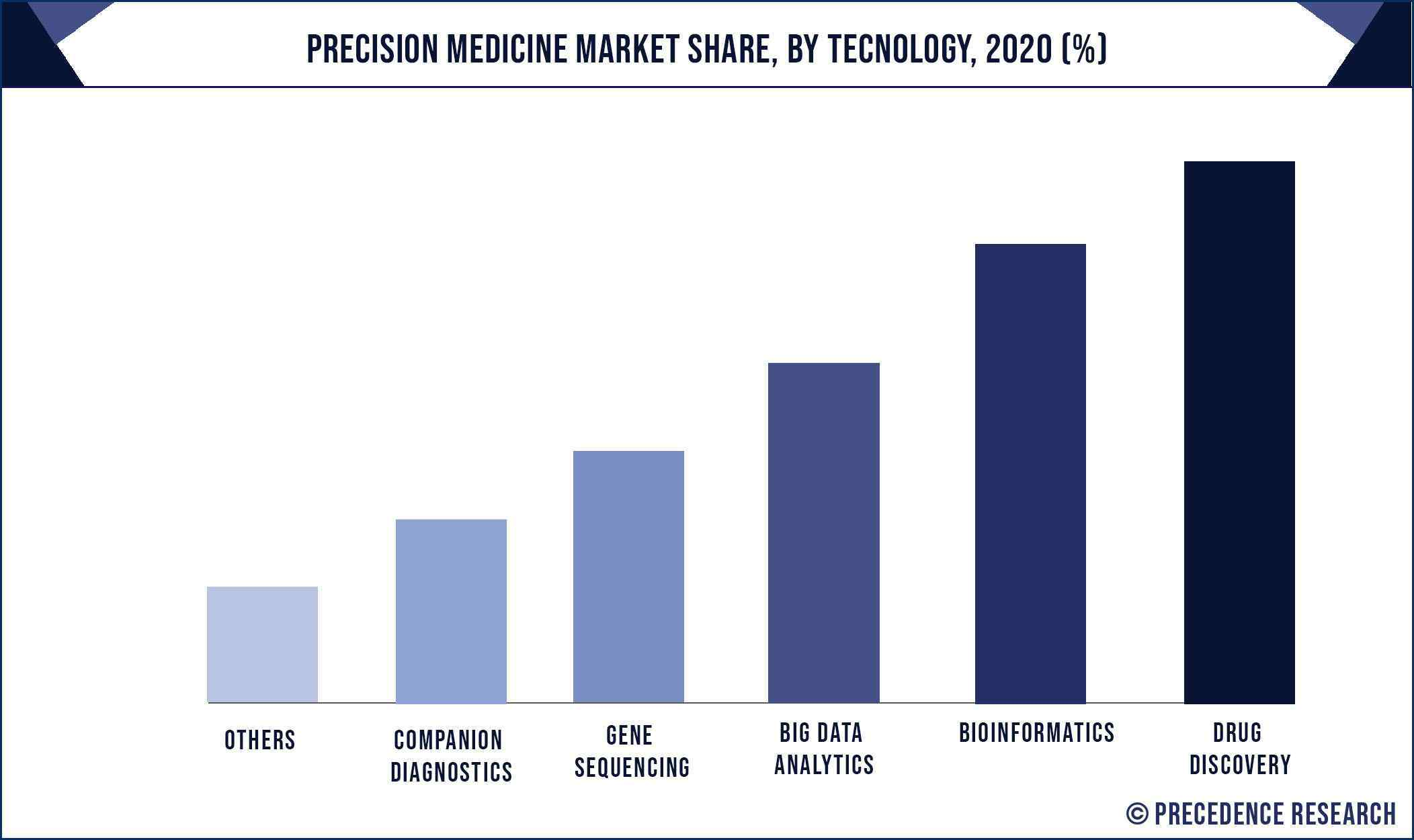 Precision Medicine Market Share, By Technology, 2020 (%)