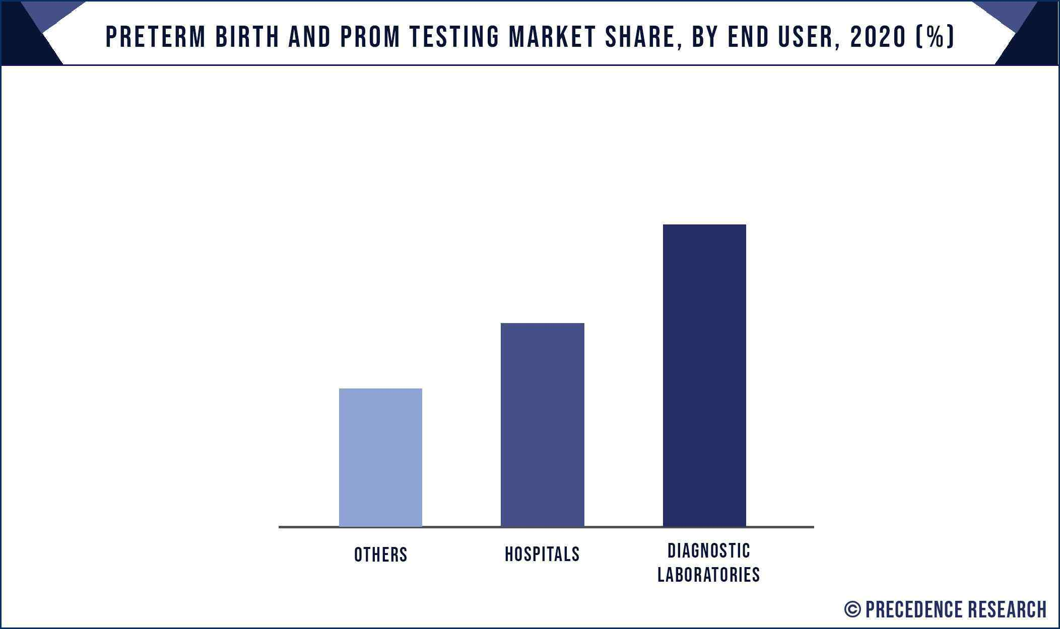 Preterm Birth and PROM Testing Market Share, By End User, 2020 (%)
