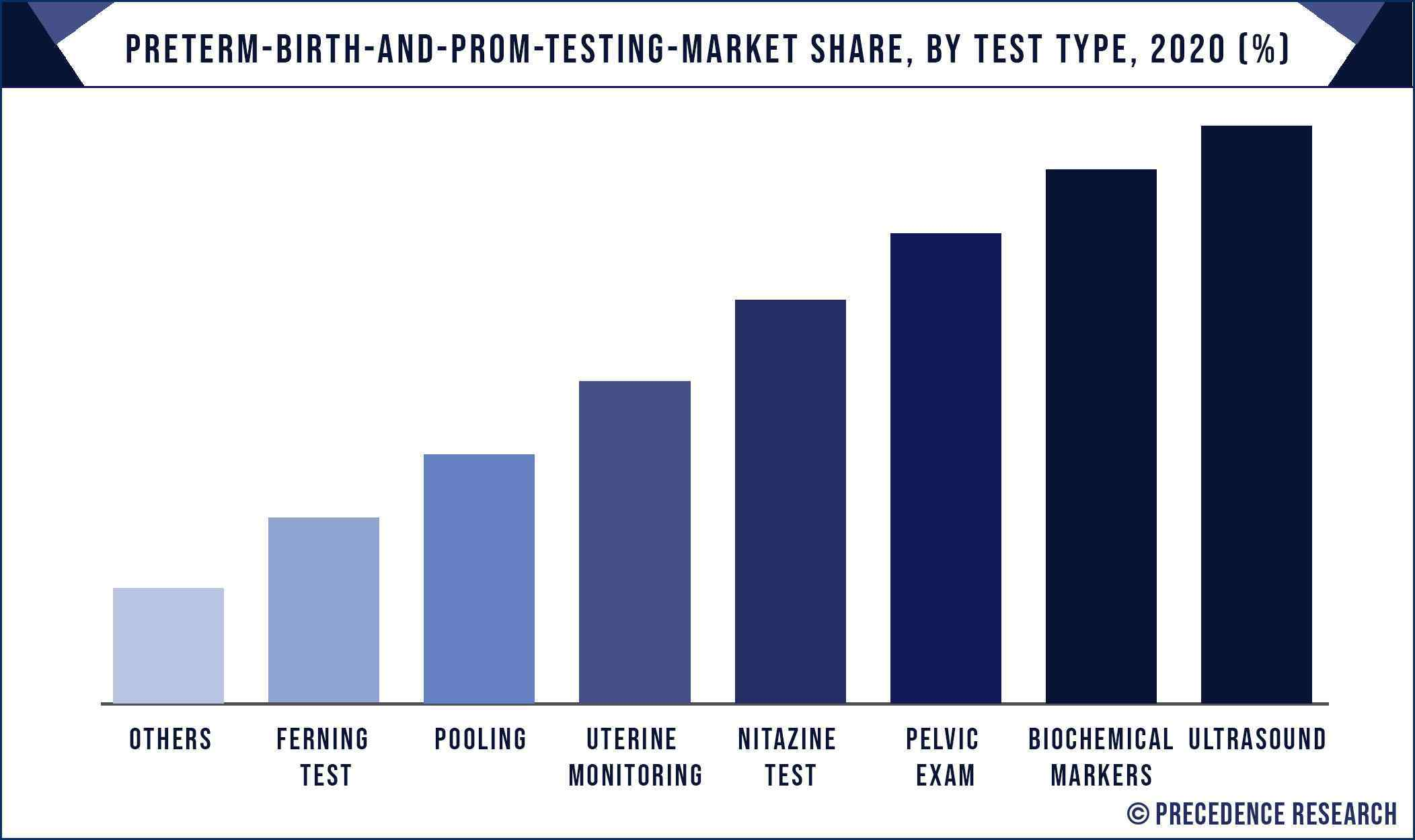Preterm Birth and PROM Testing Market Share, By Test Type, 2020 (%)