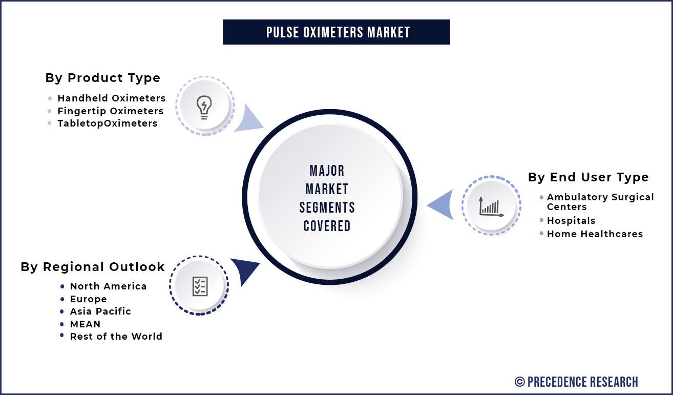 Pulse Oximeters Market Segmentation