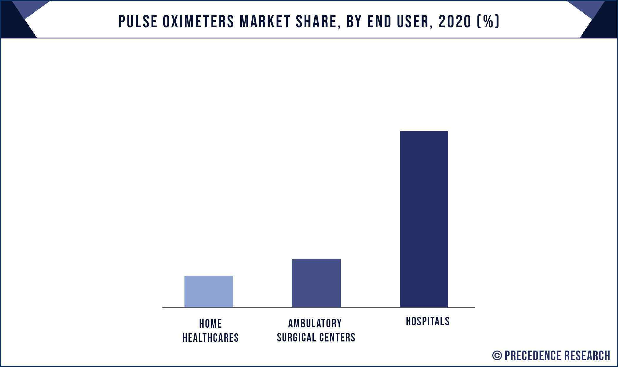 Pulse Oximeters Market Share, By End User, 2020 (%)