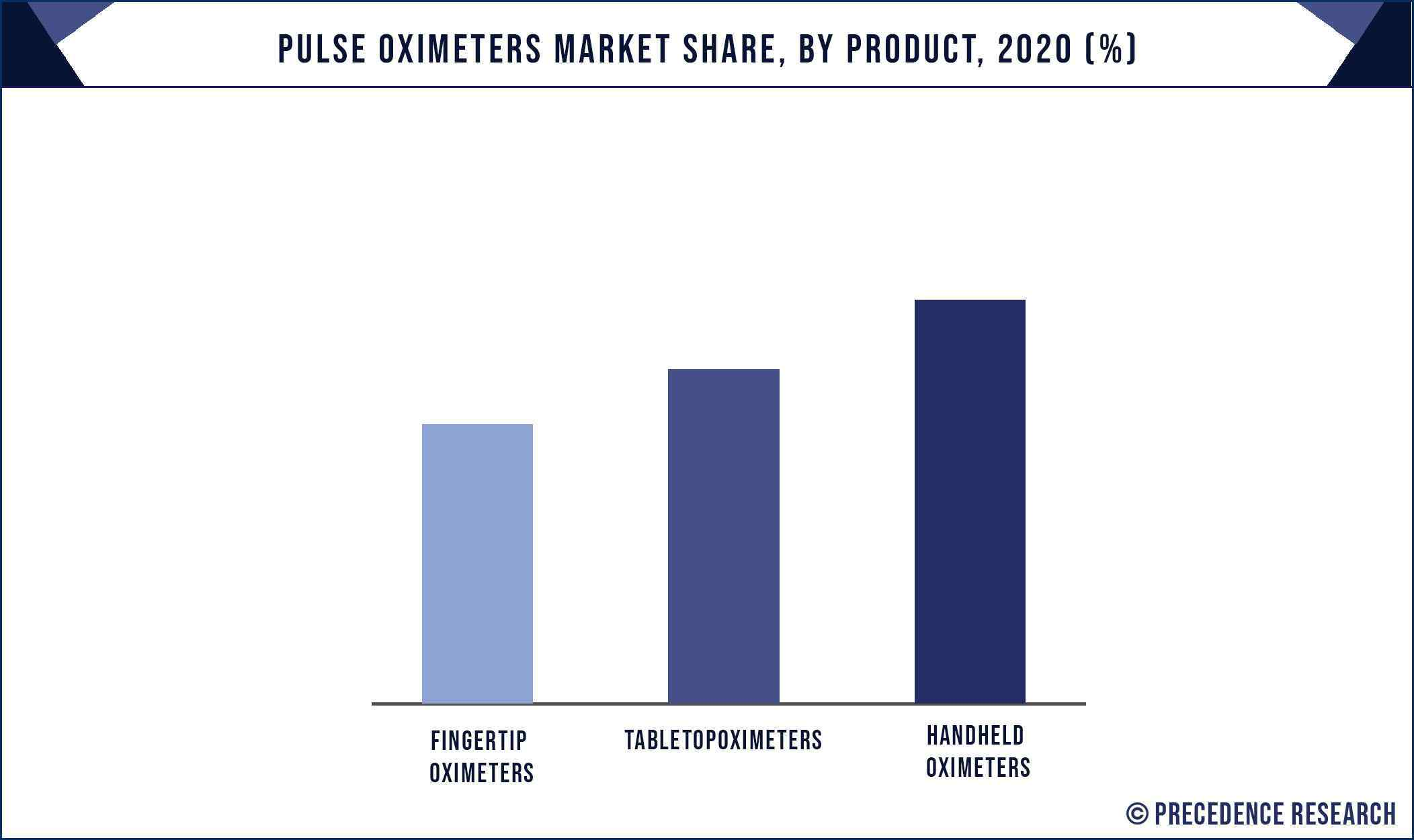 Pulse Oximeters Market Share, By Product, 2020 (%)