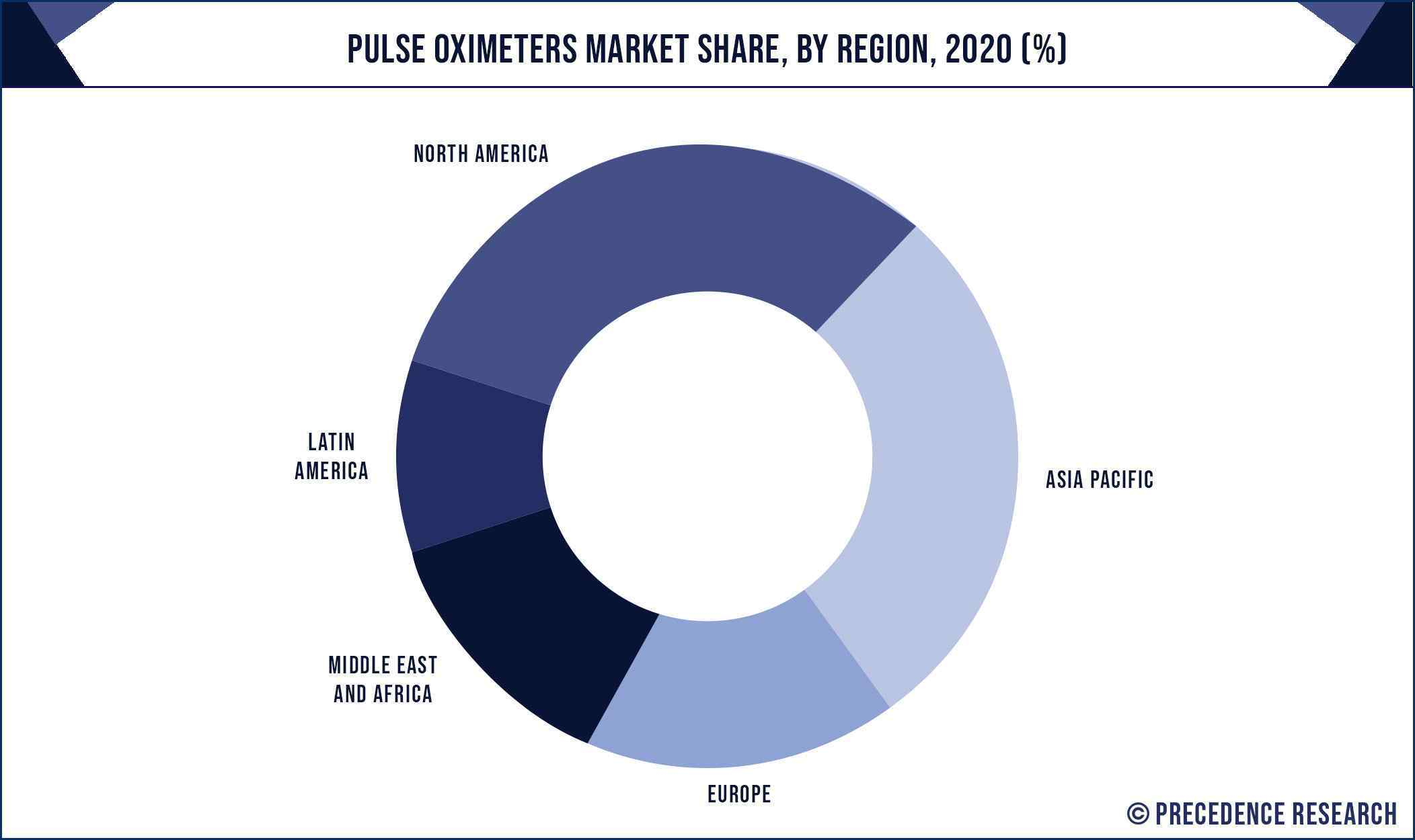 Pulse Oximeters Market Share, By Region, 2020 (%)