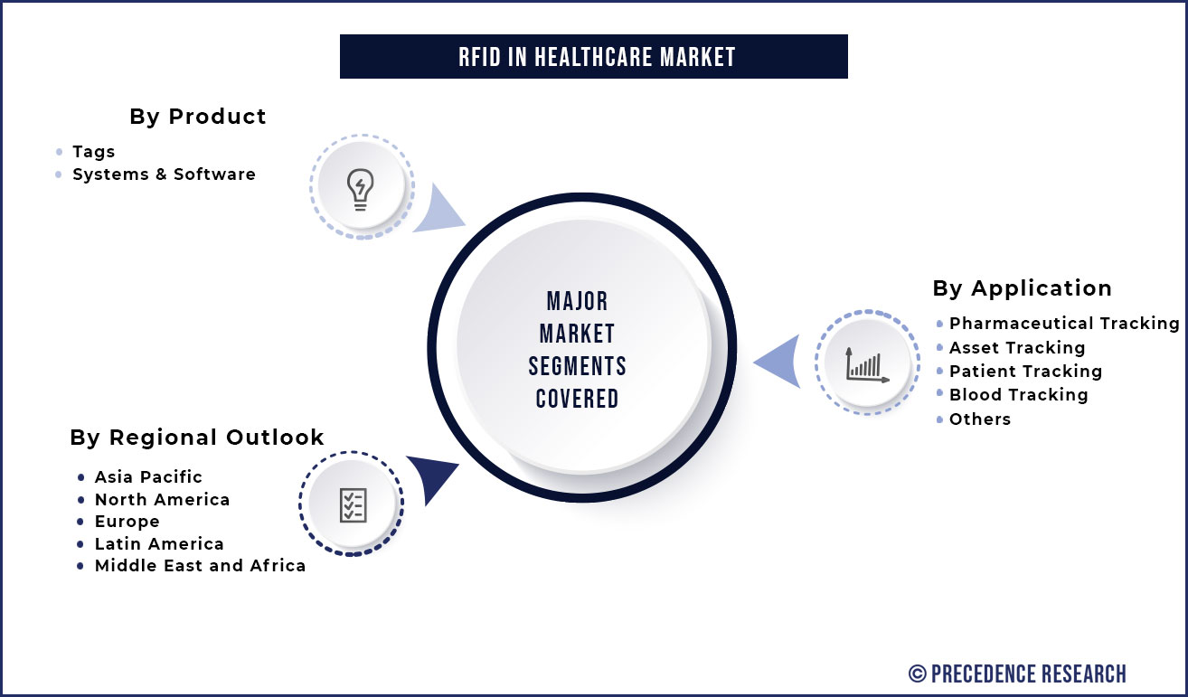 RFID in Healthcare Market Segmentation